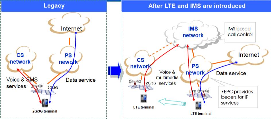 Legaxy_LTE_Network